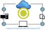 Secure Document Sharing Online for Enterprises Poland